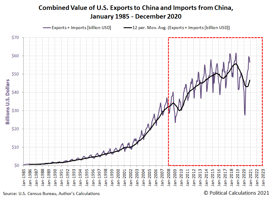 Combined Value of U.S. Exports to China and U.S. Imports from China, January 1985 through December 2020