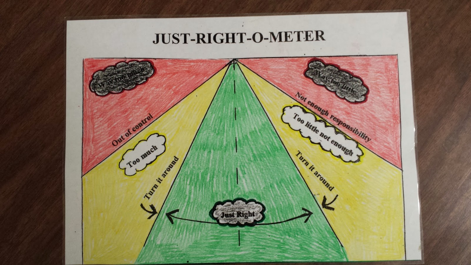 Photo of the just right o meter.