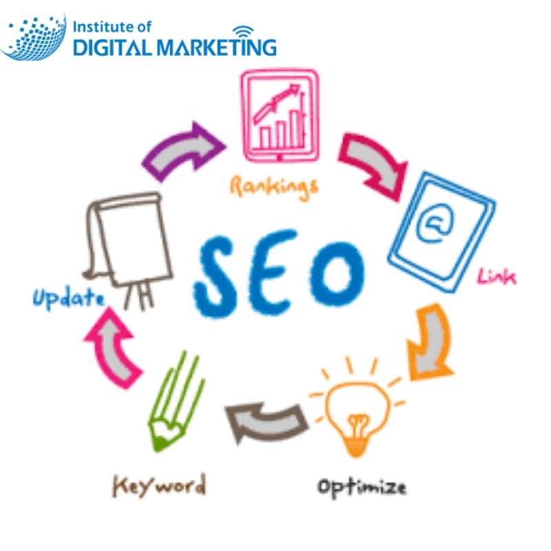 Use Artificial Intelligence (AI) to succeed in SEO and digital marketing NOW!
