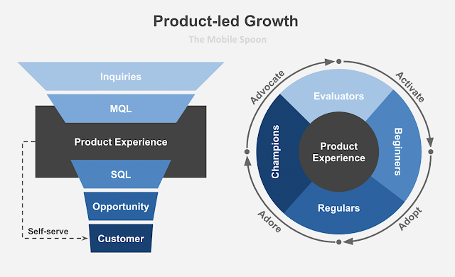 Product-led growth - the one guide every product person should read - the mobile spoon