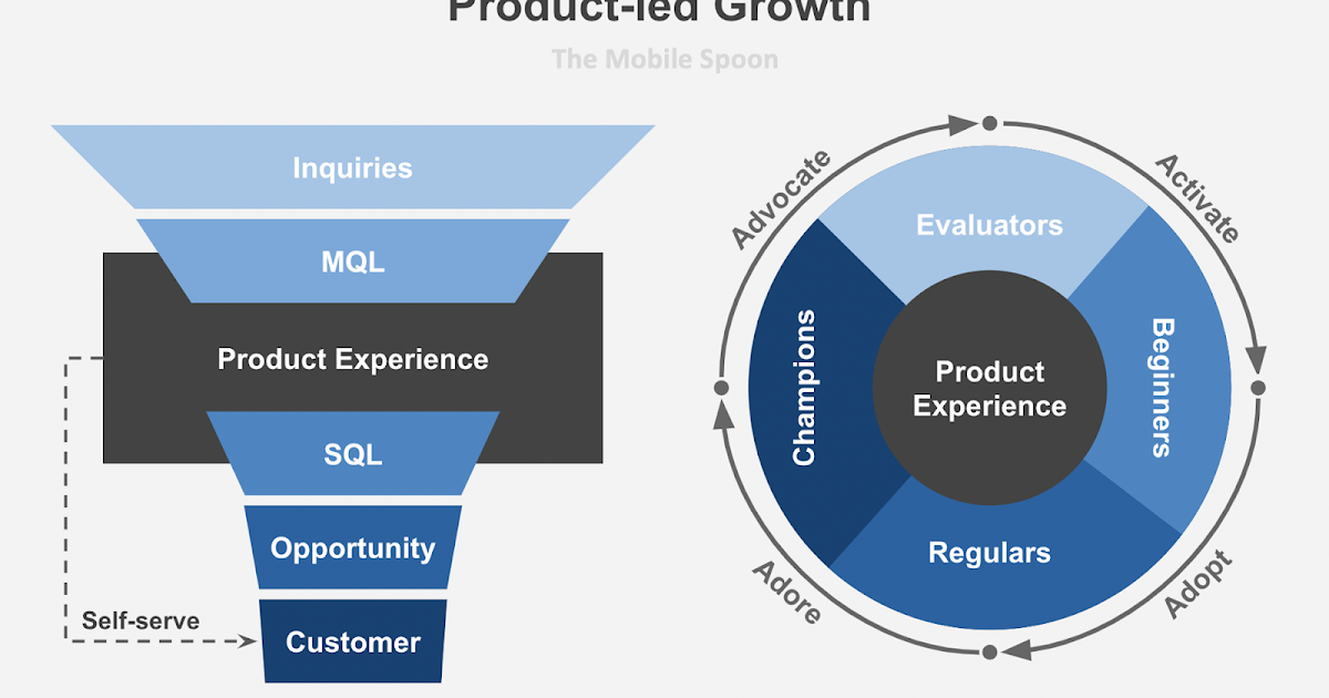 Product-led Growth by The Mobile Spoon