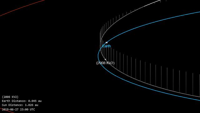 Órbita do asteroide 2008 KV2 durante sua máxima aproximação com a Terra em 27 de junho de 2019