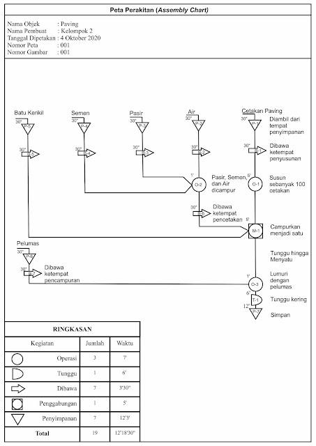 Peta Perakitan (Assembly Chart)