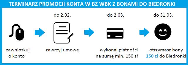 Terminarz promocji Konto Jakie Chcę w BZ WBK z bonami 150 zł do sklepów Biedronka