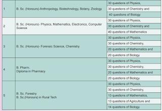 GGUVET UG B.Sc, BCom, BEd BPharmacy, BA, LLB Entrance Exam Syllabus Pattern 2020-GGUVET PG Med MSC MCA MA MEd MPed Online Form.png