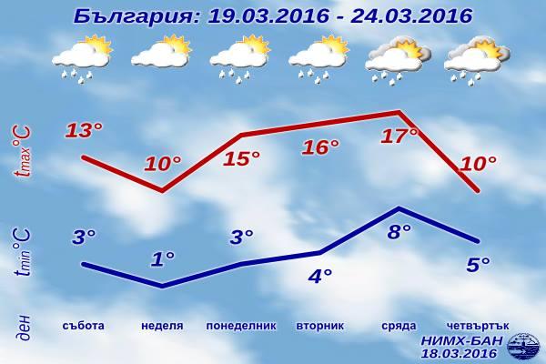 [Изображение: sedmichna-prognoza-za-vremeto-19-mart-20...t-2016.jpg]