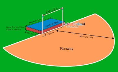 Contoh Gambar Lapangan Lompat Tinggi Beserta Ukurannya Dan Keterangannya Lengkap