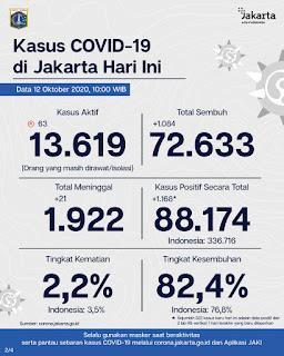 Update Corona Jakarta, Bertambah 846 Orang Positif Terpapar Covid-19
