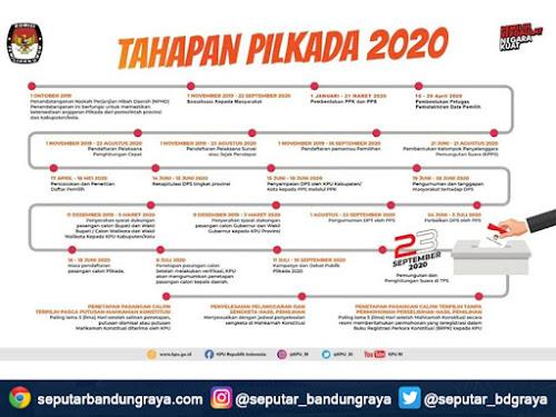 Jadwal tahapan Pilkada 2020