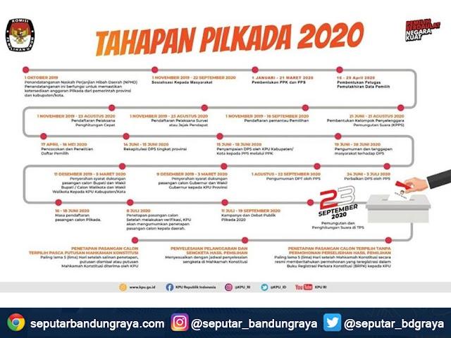 Inilah Jadwal Tahapan Pilkada 2020