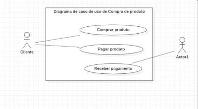 Diagrama de caso de uso - comprar produto