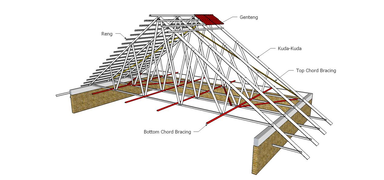 rangka baja ringan untuk atap asbes bagian-bagian kuda-kuda galvalum / malang ...