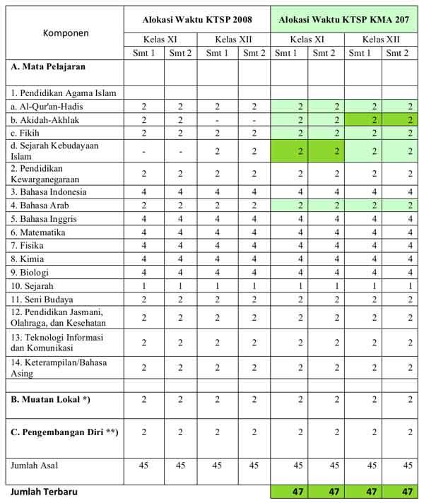 Isian Jadwal Kelas II III MA IPA di Simpatika
