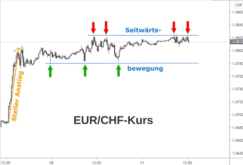 Kerzenchart steiler Anstieg Euro-Franken-Kurs im November 2020