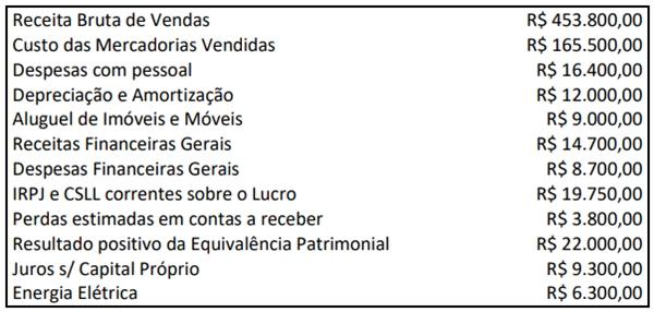 Uma Sociedade S.A. apresentou os seguintes saldos no encerramento do exercício na data 31/12/2020