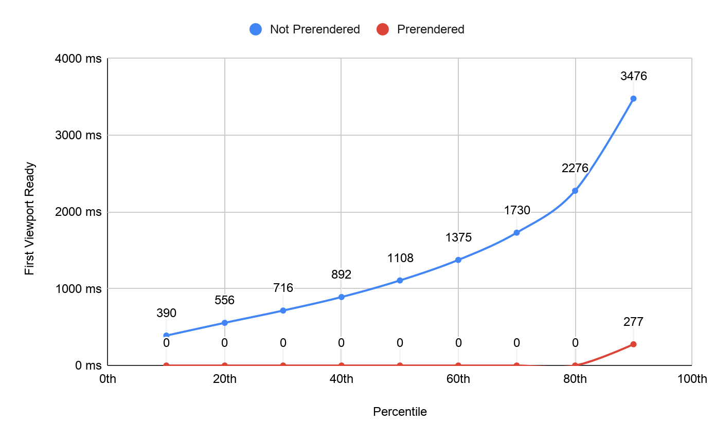 Chart showing percentiles for FVR with and without prerendering