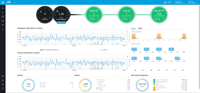 Ebook Tutorial Konfigurasi AP UniFi di Controller Server (IP Public)