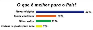 Datafolha divulga resultado real de pesquisa e revela que 81% defendem o fora Temer