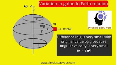 acceleration due to gravity,variation of gravity due to Earth rotation