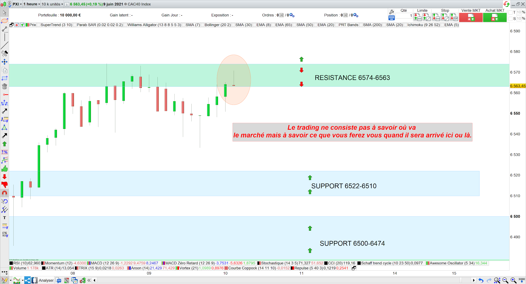 Trading cac40 10 juin 21