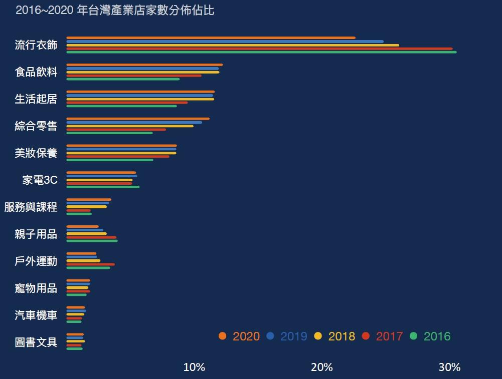 2016-2020年台灣產業店家數分布佔比