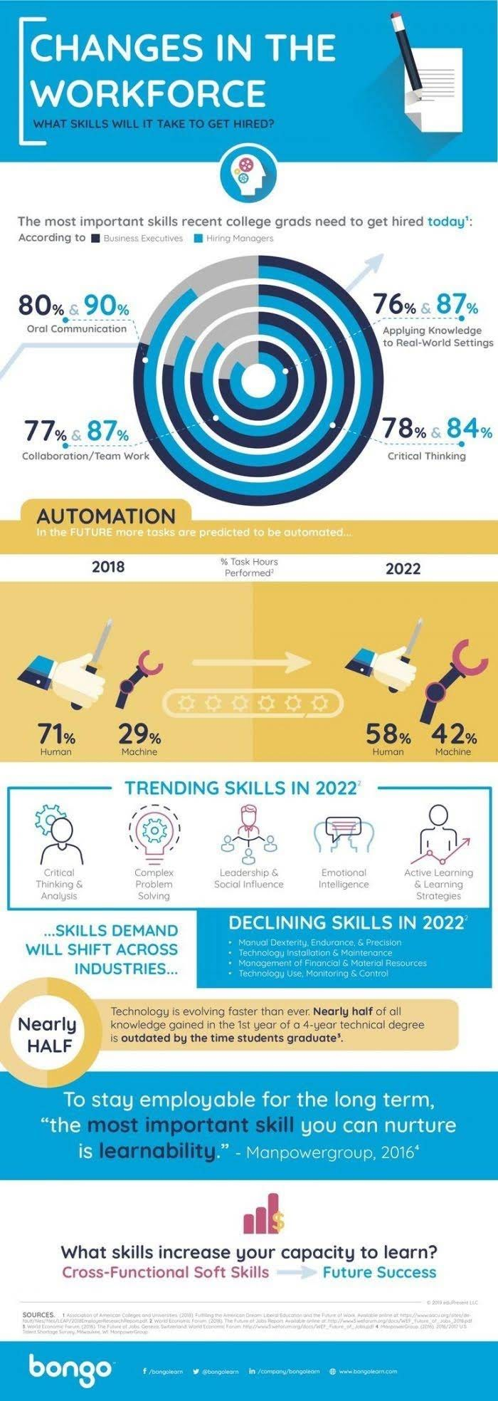 Changes in the Workforce #infographic