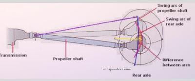 Fungsi komponen poros propeller