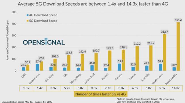 أهم 10 دول تتمتع بأعلى سرعة تنزيل 5G