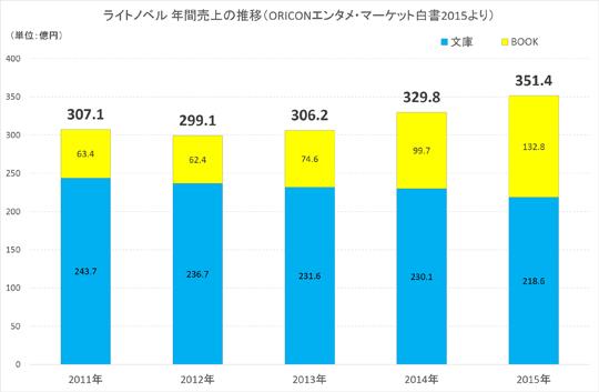 ライトノベル 年間売上の推移(ORICONエンタメ・マーケット白書2015より)