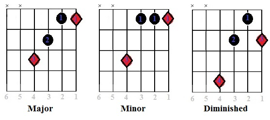Guitar Major Minor And Diminished Half Barre Chord Shapes With Root