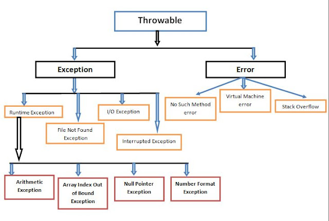 Throwable class classification