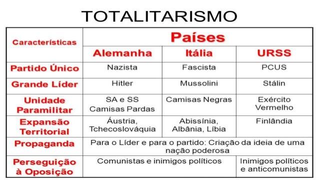 modelo de quadro comparativo sobre os regimes totalitaristas