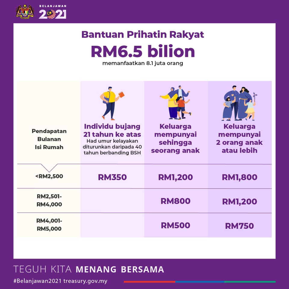 Bantuan Prihatin Rakyat BPR 2021