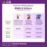 Bantuan Prihatin Rakyat (BPR) 2021