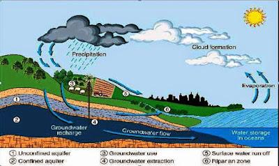 proses terbentuknya Air Tanah