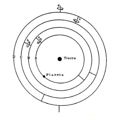 Esferas homocéntricas de Eudoxo