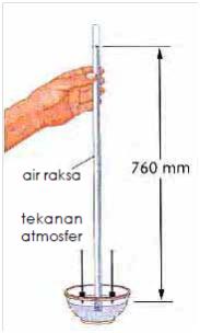 Alat Untuk Mengukur Tekanan Udara Disebut : untuk, mengukur, tekanan, udara, disebut, Mengukur, Tekanan, Udara, Dalam, Ruang, Tebuka