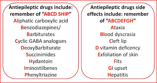 Pharmacology Mnemonics Strigarianz 16