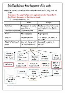 مذكرة ساينس مترجمة للصف السادس الابتدائي الترم الاول للاستاذ محمود عباس