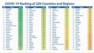100 negara teratas dalam keselamatan COVID-19