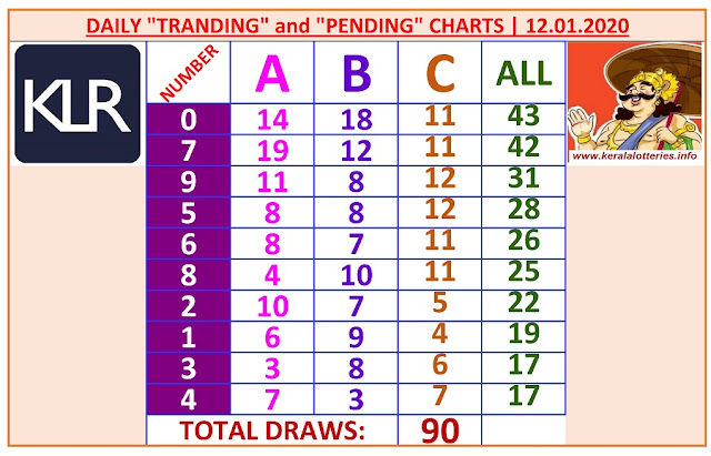 Kerala Lottery Winning Number Daily Tranding and Pending  Charts of 90 days on  12.01.2020