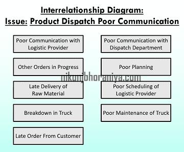 Case Study of Interrelationship Diagram