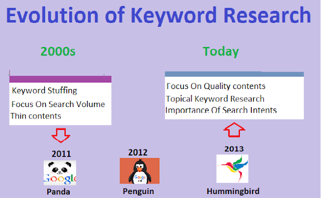 algorithm evolution for keyword research