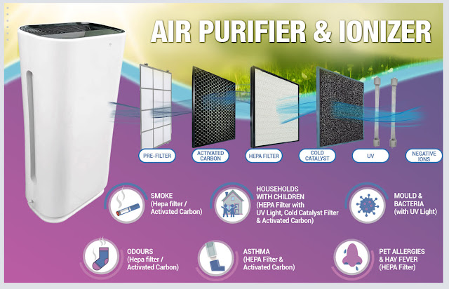 Multi-Stage Air Purifying Equipment in Lobbies