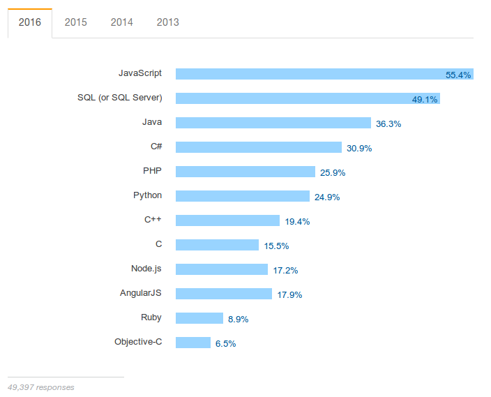 Teknologi yang populer saat ini menurut survery stackoverflow 2016