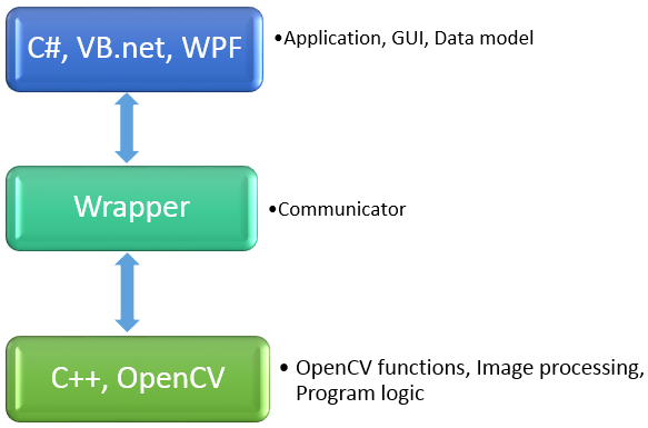 Milinda Pro: Call OpenCV functions from C# net