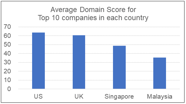 Domain score of top 10 in each country