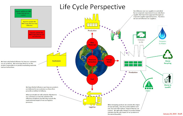 LIFE CYCLE PERSPECTIVE