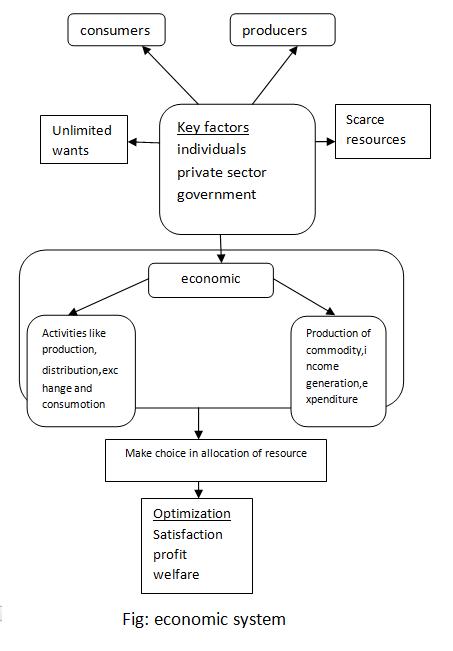 Narayan Bashyal : Economics XI   HSEB Notes