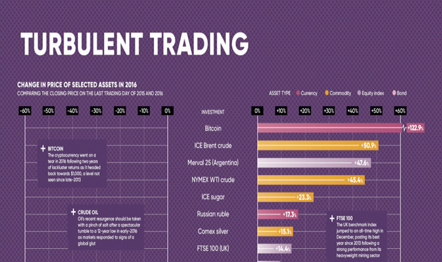 Turbulent times for trading #infographic